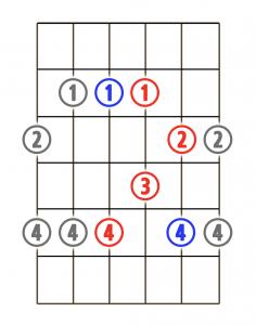 pentatonic-minor-scale-4
