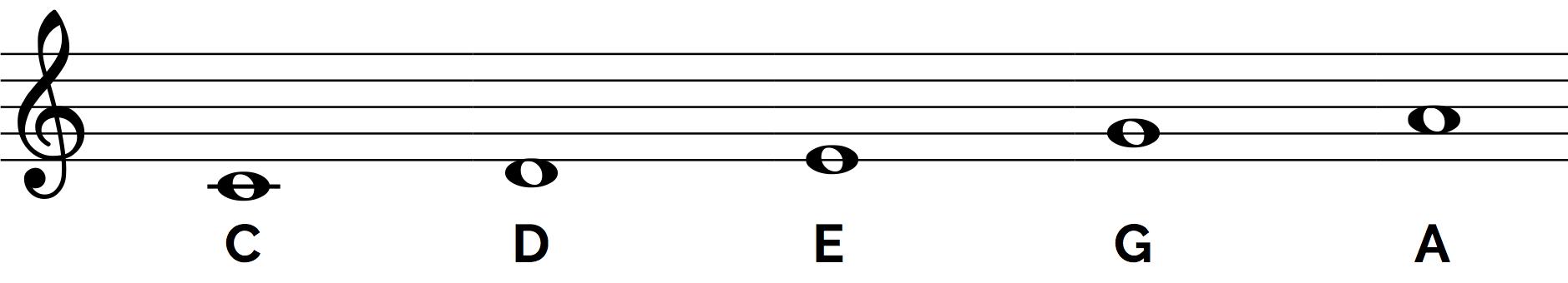 Pentatonic - C Major