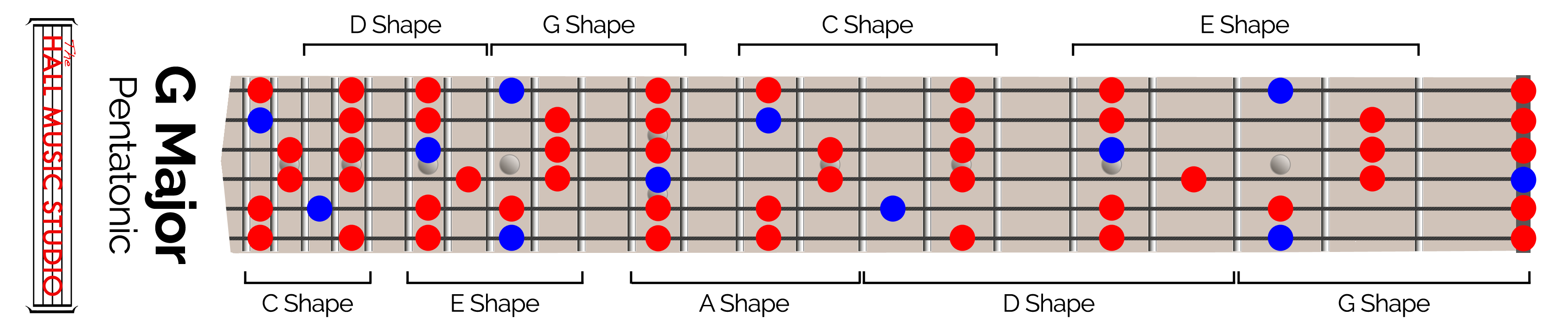 how to play pentatonic scale on guitar